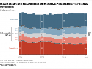 graph independents
